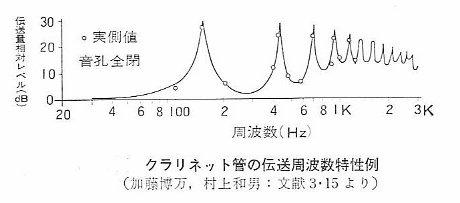 clarinet_densotokusei.jpg