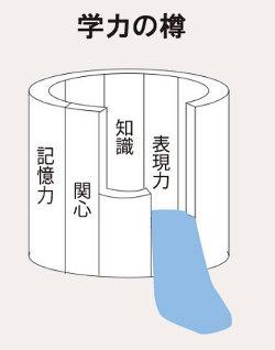 gakuryokunotaru.jpg