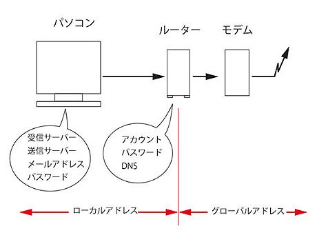 router_settei.jpg